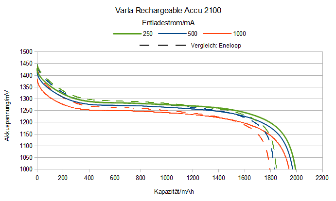 Entladekurve Varta Rechargeable Accu 2100
