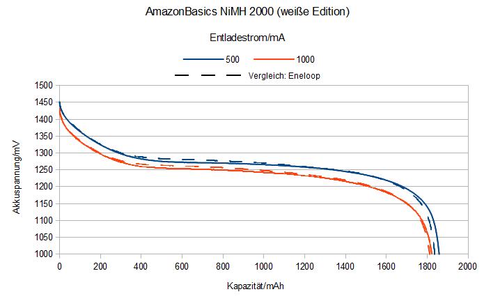 AmazonBasics NiMH Akkus 2000 AA weiße Edition Entladekurve
