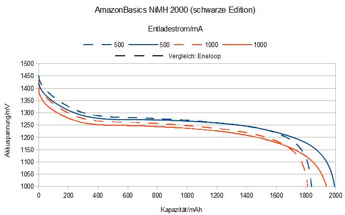 AmazonBasics NiMH Akkus AA (schwarz) Test