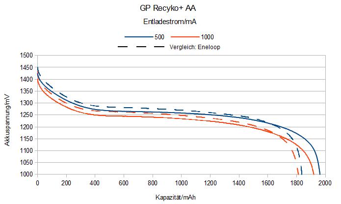 GP Recyko+ AA Akkus