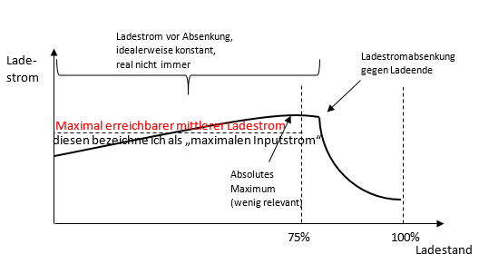 Erklärung Ladestrom Powerbanks